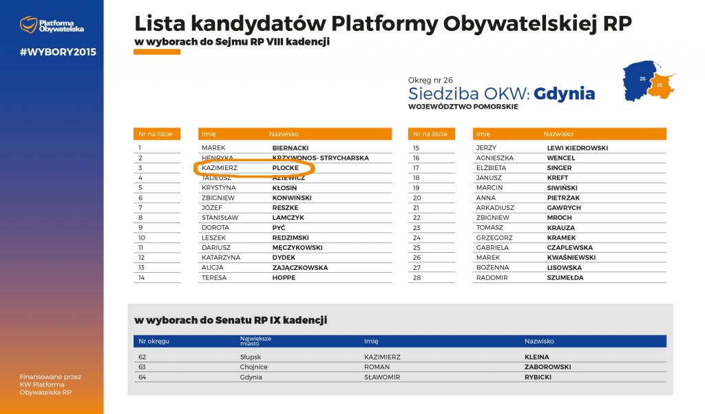 Lista 26 Gdynia Kazimierz Plocke